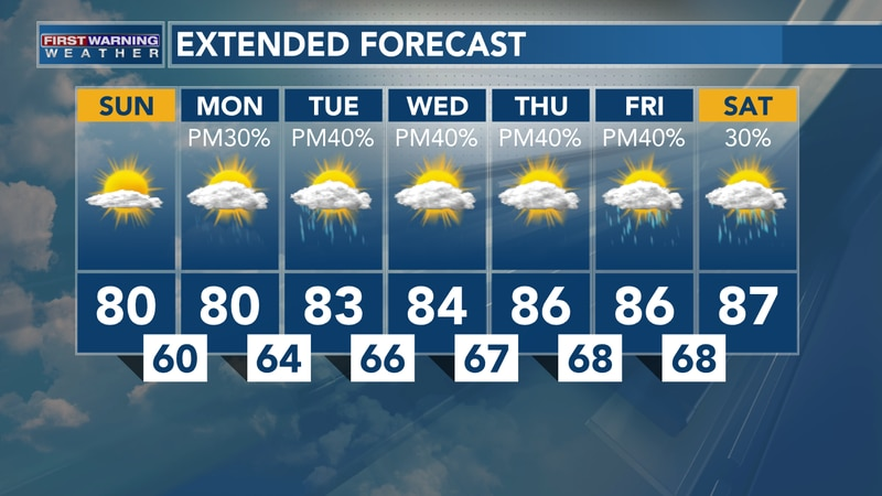 Humidity Returns This Week With Rain Chances