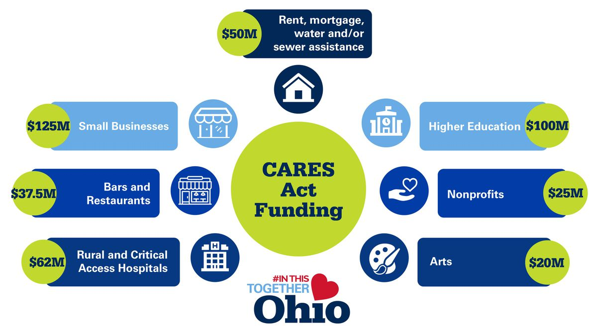 The governor and other state leaders set aside nearly $430 million in federal CARES Act funding.