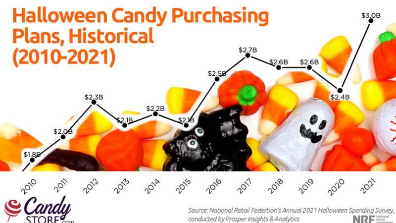 Halloween Purchasing Plans