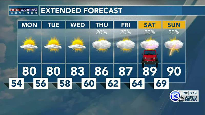 Dry days ahead, but hot and humid again just in time for Jeep Fest weekend! Dan Smith has the...