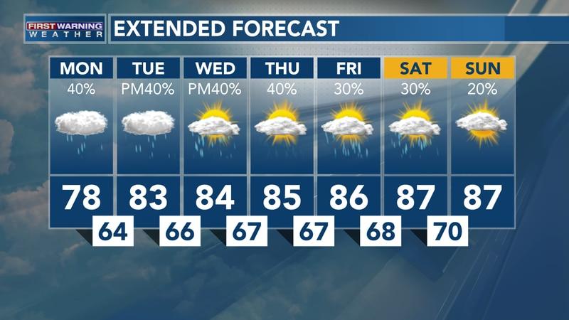 Warm & Humid Week With Daily Rain Chances