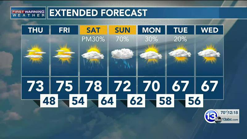 Sunny Thursday, fine Friday... then rain returns late Saturday. Dan Smith has the latest.