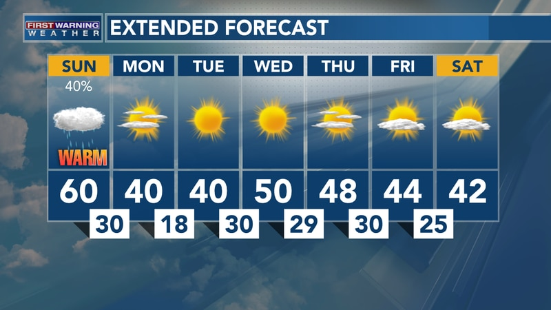 Feb. 28, 2021: Heather's Sunday AM Forecast