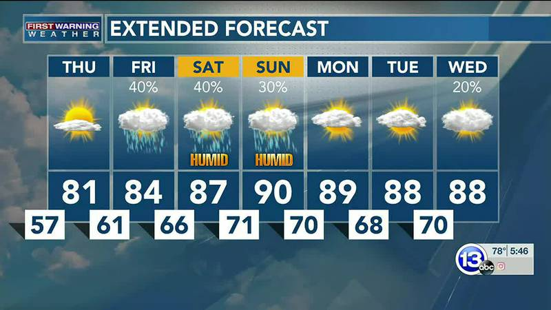 One more day of low humidity, then it ramps up with heat this weekend. Dan Smith explains.