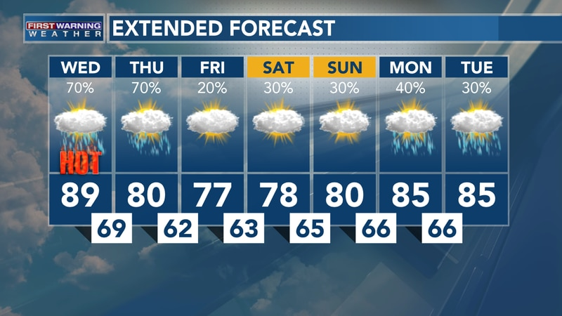 July 7, 2021: Heather's Wednesday Noon Forecast