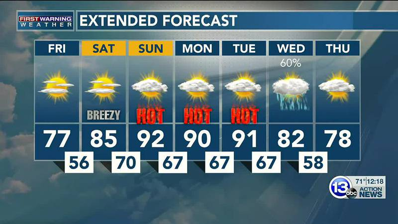 A nice end to the week, but a sizzling Sunday in store! Dan Smith has the latest.