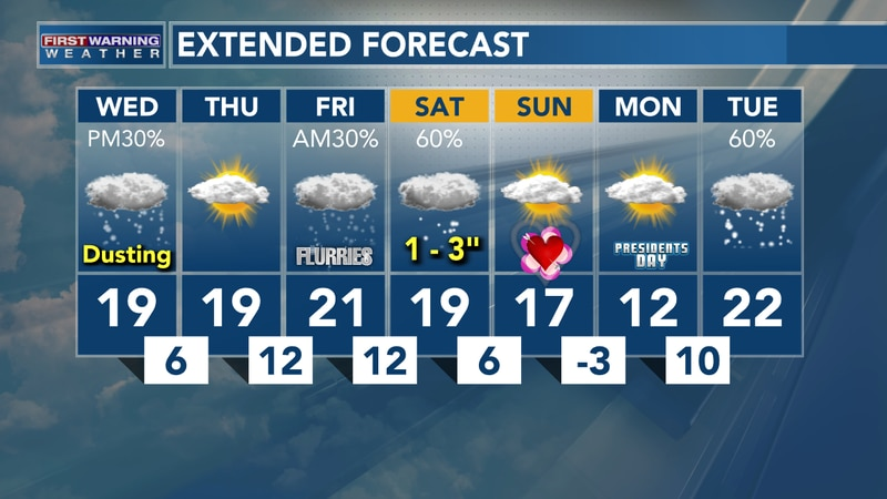 Cold Week Ahead