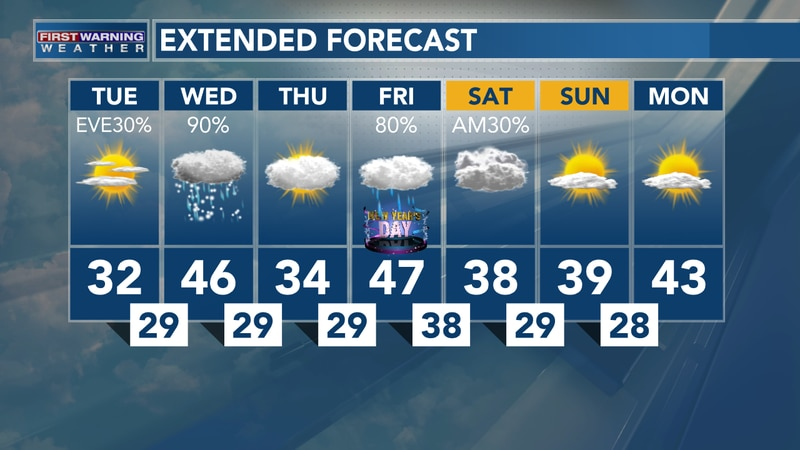 A Little Snow, More Rain On The Way