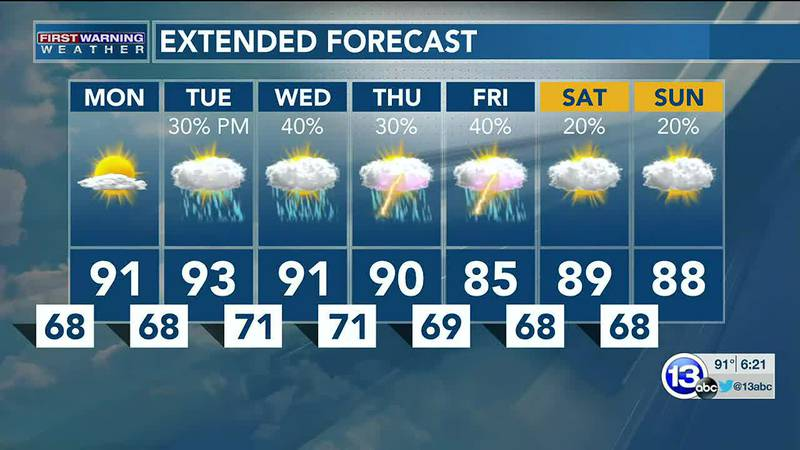 A sizzler of a Sunday, and the heat is here to stay through the week... though rain chances are...