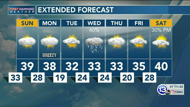 Sunday won't be as warm (or windy), though the midweek could bring snow! Dan Smith has the...