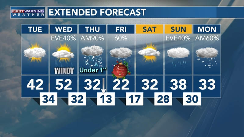 Christmas Eve Rain & Snow Likely