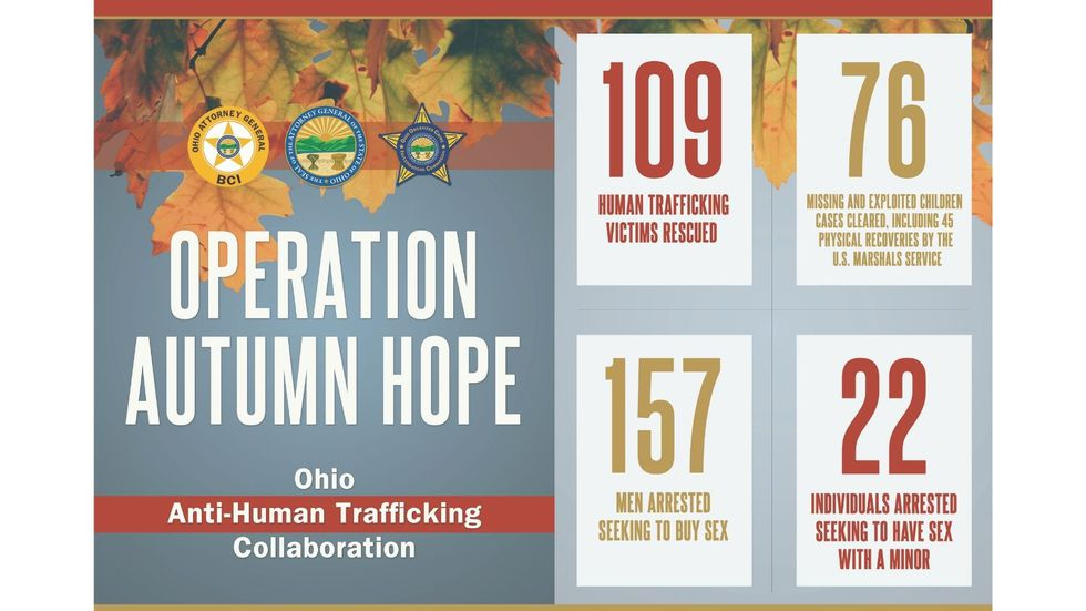 Operation Autumn Hope helped recover 109 survivors of human trafficking. (Image from the Ohio...