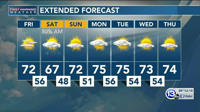 Lots of sun to help us dry out... until tomorrow morning! Dan Smith has the latest.