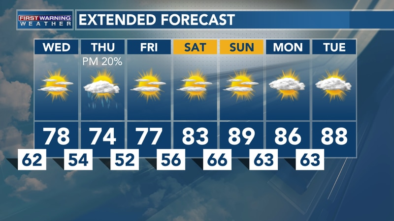 Sept. 7, 2021: Heather's Tuesday PM Forecast