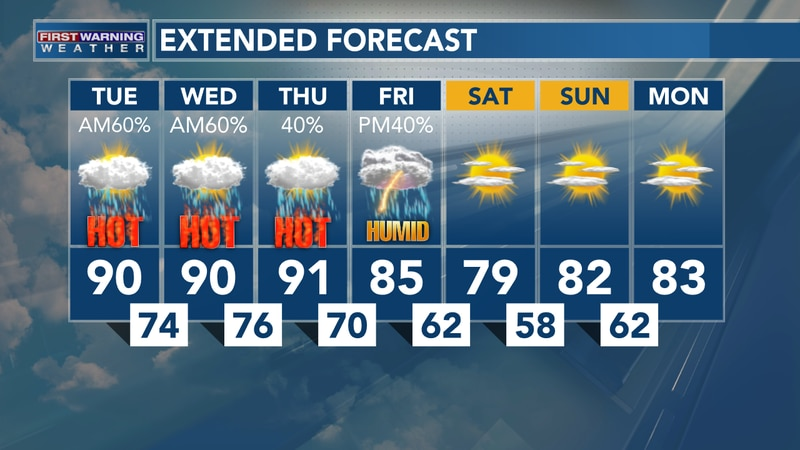 Hot & Humid With More Storm Chances