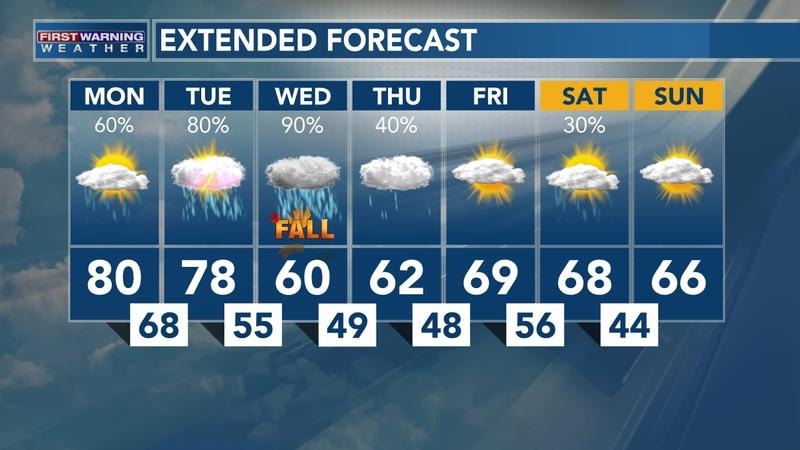 Heavy Rain Likely This Week