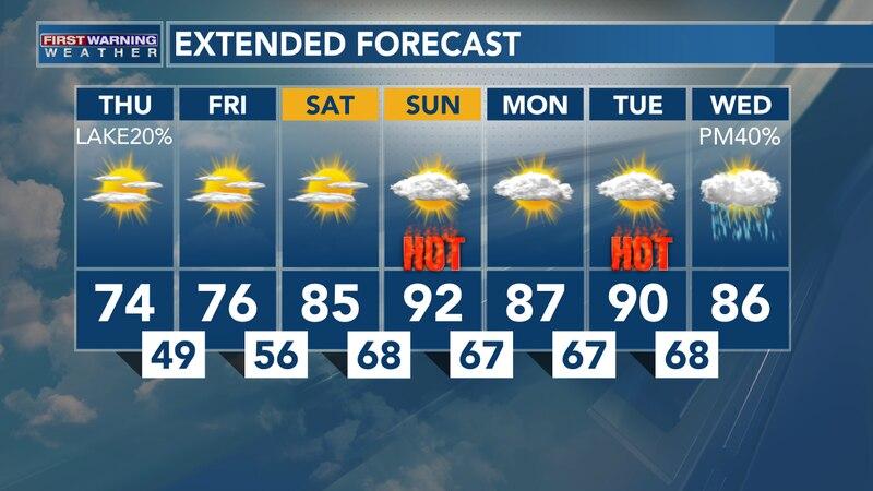 Heat Returns This Weekend
