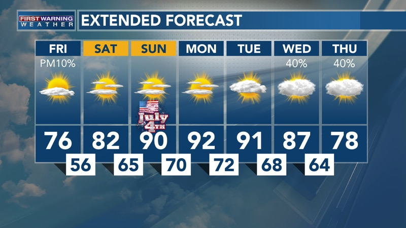 Turning Hot Late Weekend