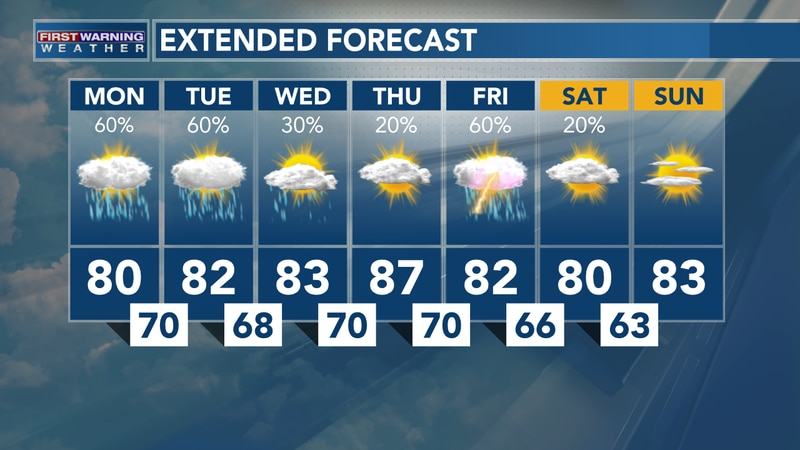 The rainy pattern continues today and tomorrow.