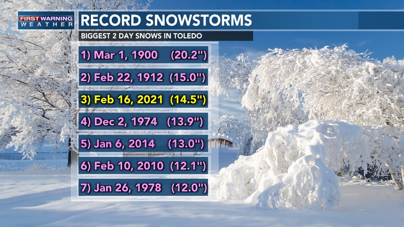 Toledo is reaching near-record snowfall amounts.