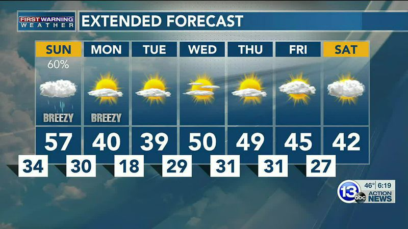 A preview of spring weather to close out this bitter cold February! Dan Smith has the details.