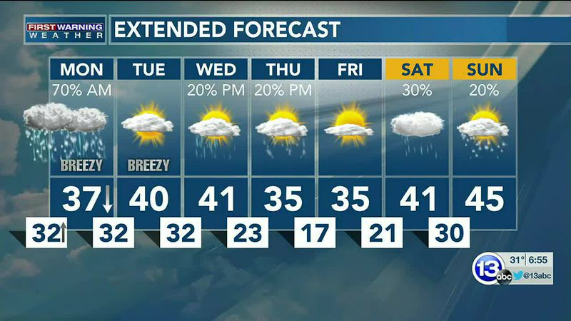 More rain than snow overnight, with 40mph wind gusts possible! Dan Smith has the details.
