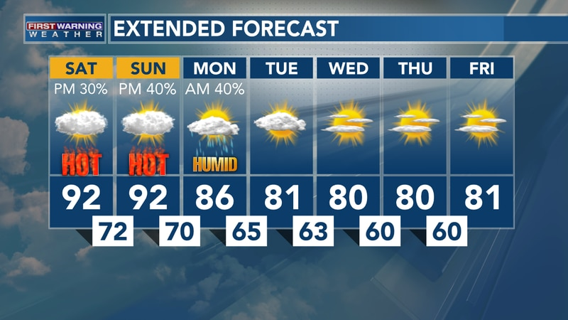 The heat wave continues all weekend long.