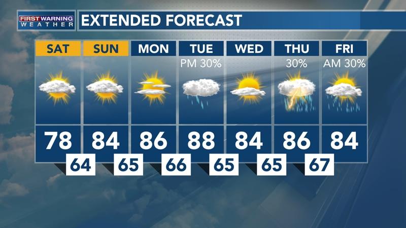 July 17, 2021: Heather's Saturday AM Forecast