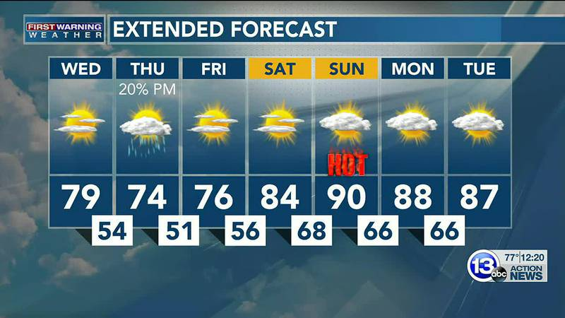 A gorgeous lead-up to next weekend, but highs soar near 90 by Sunday! Dan Smith explains.