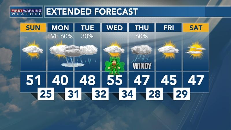 March 14, 2021: Heather's Sunday AM Forecast