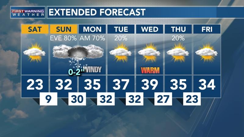 Feb. 20, 2021: Heather's Saturday AM Forecast