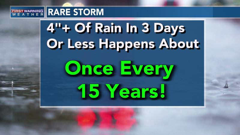 Four inches of rain or more in a three-day span happens only once every 15 years.