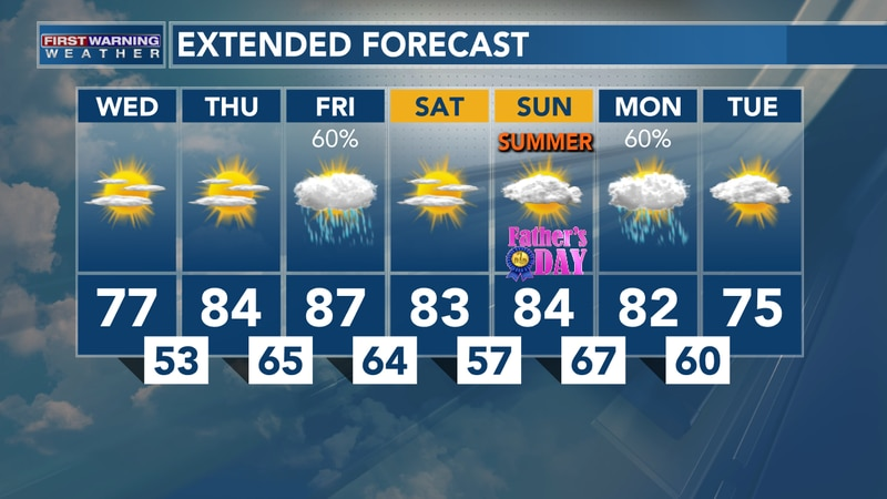 Storms Return Friday