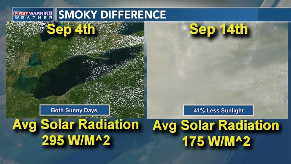 41% Drop In Solar Radiation